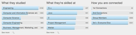 Start Mapping Your Career With LinkedIn Alumni   thought starters   Scoop.it