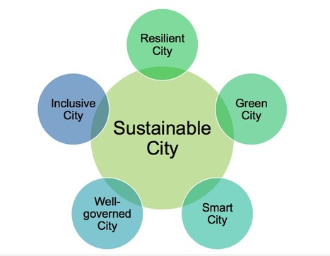 how sustainable am i Building a sustainable future together for a sustainable future, we need a world full of people with sustainability awareness and core literacy universities and corporations countries i am part of a company, institution, or a ngo engaged in sd.