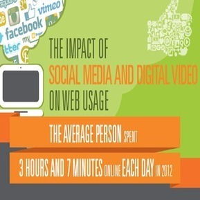 Social Media Increases Online Use As Traditional Media Suffers | Social Media Today | All about Web | Scoop.it
