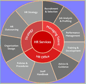Hr outsourcing companies in Bangalore | Recruitment Agency in Bangalore | Scoop.it