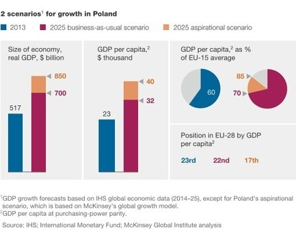 How Poland can become a European growth engine | McKinsey & Company | Poland becomes trendy these days! | Scoop.it