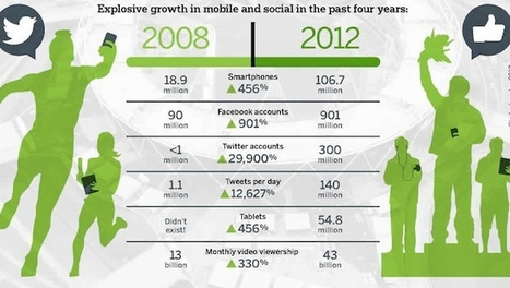 How Mobile, Social Will Win the 2012 Olympics [INFOGRAPHIC ... | Big & Social Data | Scoop.it