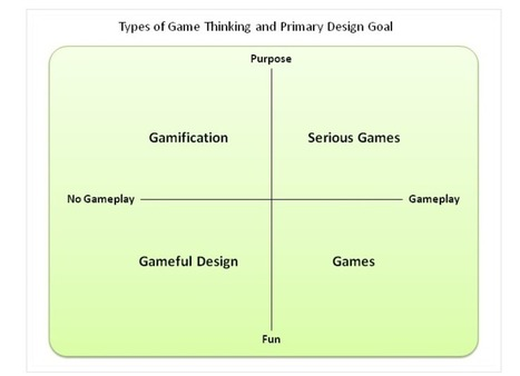 Gamification vs serious games vs simulation vs games vs… | HiSocial | Augmented Reality Games in Tourism | Scoop.it