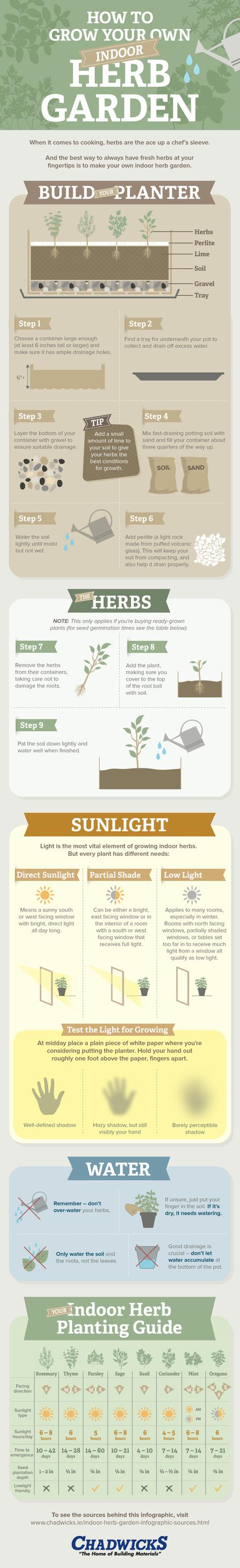 How To Grow Your Own Indoor Herb Garden - Chadwicks Blog | Balcony Gardening | Scoop.it