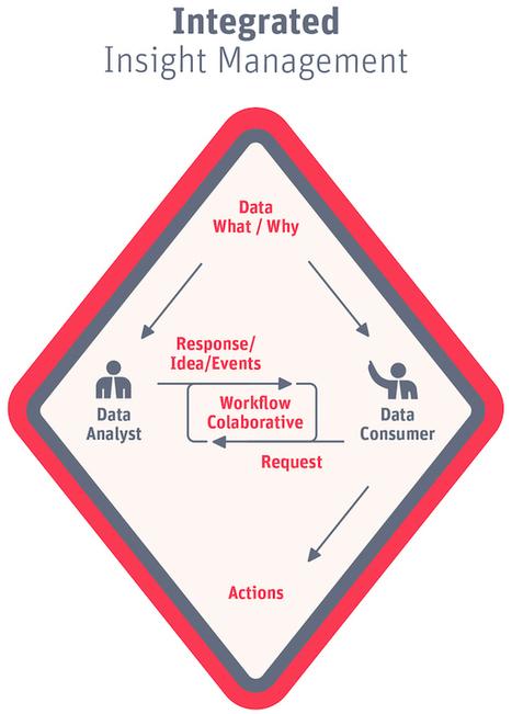Data Storytelling: When Beautiful Metrics Can't Beat Words   Intelligent Communications   Scoop.it