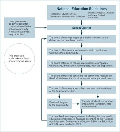Implementing relationship education programmes: guidelines for schools / Policy guidelines / Teaching in HPE / Home - Health & PE | Healthy Marriage Links and Clips | Scoop.it
