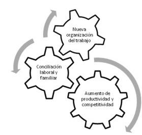 Prevencionar - Teletrabajo (I): nuevos retos en la prevención de riesgos laborales | Seguridad Laboral  y Medioambiente Sustentables | Scoop.it
