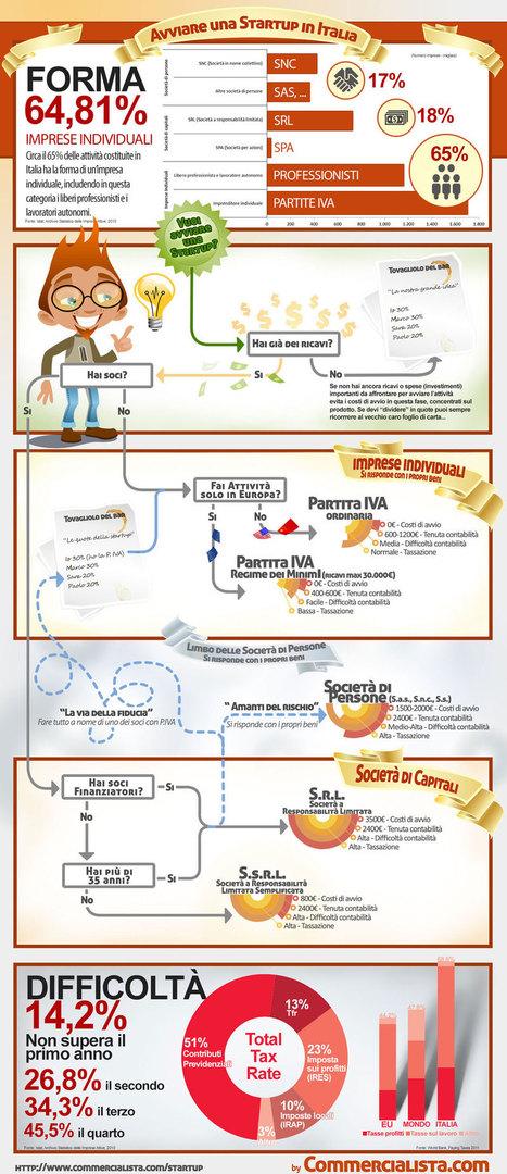 Come avviare una start-up in Italia - Tiragraffi | Fisco e Contabilità | Scoop.it