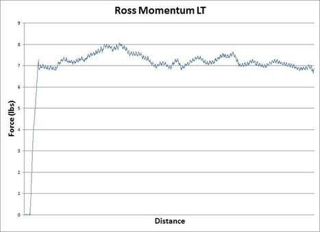 Ross Momentum LT Fly Reel Review / Trident Fly Fishing   All about Fly Fishing   Scoop.it