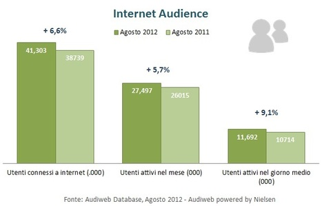 Audiweb, aumentano le donne connesse nel mese di Agosto 2012 | InTime - Social Media Magazine | Scoop.it