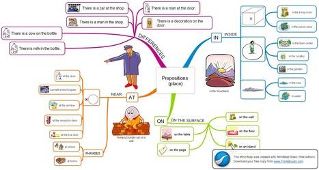 Prepositions AT IN ON - place - ENGAMES | others | Scoop.it