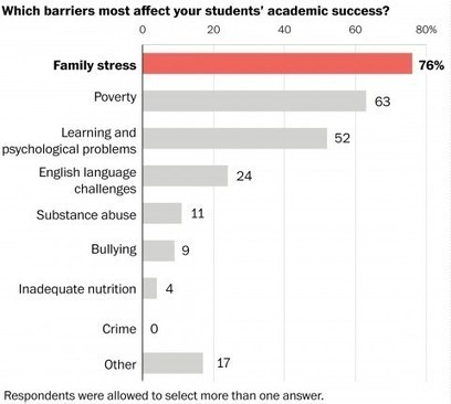 Poverty, family stress are thwarting student success, top teachers say | Advancement of Teaching & Learning | Scoop.it