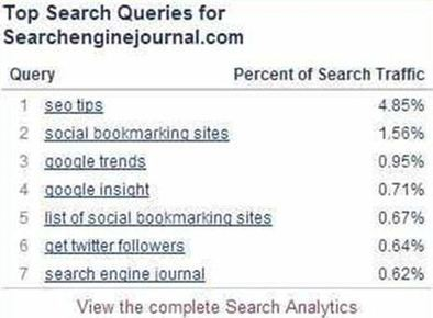 Keyword Research Tips to Increase Your Blog Traffic | Marketing & Finance | Scoop.it