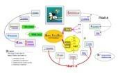 Des idées et des graphes   Edu-mindmaps   Scoop.it