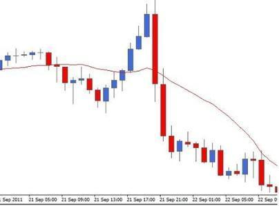 Exponentially Smoothed Moving Average   Top Forex Brokers and Forex Beginners   Scoop.it