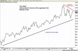 Trader Dan's Market Views: Question to the Bank of Japan - How's that intervention been workin' out for ya? | Gold and What Moves it. | Scoop.it