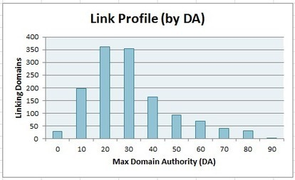 Here's a Paid Links Backlink Profile Visualized | John Doherty | Excel For SEO | Scoop.it