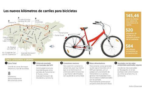 Nuevas ciclorrutas compartirán vía con carros   Impacto económico creado por aspectos relacionados a bicicletas, en América Latina   Scoop.it
