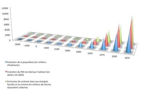 Economie, croissance… L'effondrement promis expliqué à tous #VilleENtransition | Nouveaux paradigmes | Scoop.it