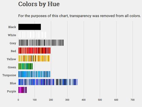 Le Web a le bleu à l'âme, pour de vrai | 2DH. Documentation et Digital Humanities. Essai de veille à l'usage du professeur documentaliste en quête d'humanisme. | Scoop.it