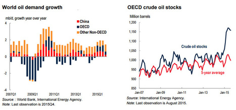 Commodity prices come tumbling down | Global Economy In the News | Scoop.it