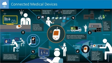 Connected Healthcare: Internet of Things Examples in Health Care - DZone IoT | Health and Patient Experience | Scoop.it