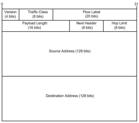 Countermeasures for malicious use of IPv6 Type 0 Routing Headers | Cisco Learning | Scoop.it