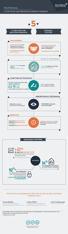 [Infographie] Télétravail: 5 clés pour une démarche gagnant/ gagnant | Solutions locales | Scoop.it