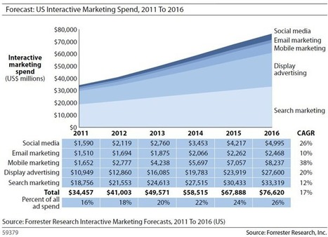 Important Charts to Consider When Planning Your Marketing Budget in 2013 | Business 2 Community | Remi Vladuceanu - Social Media | Scoop.it