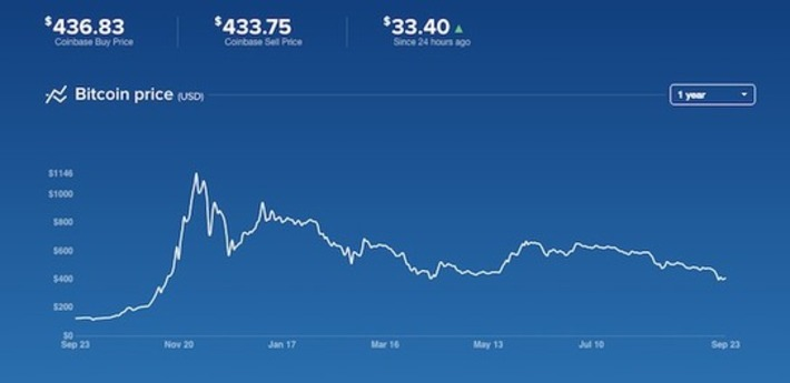 Bitcoin: What I Think About PayPal's Announcement | money money money | Scoop.it