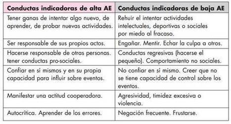 Autoestima Infantil   identidad 0-6 años   Scoop.it