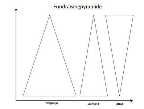 Crowdfunding: mehr als ein Finanzierungsinstrument   Innovation in Culture and Art   Scoop.it