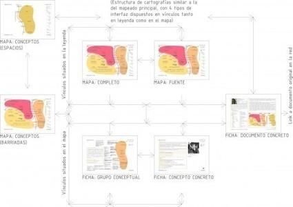 Mapeado de los procesos de innovación en las barriadas « La Ciudad Viva | Ciudadanías creativas. Co-creación y espacios comunes | Scoop.it