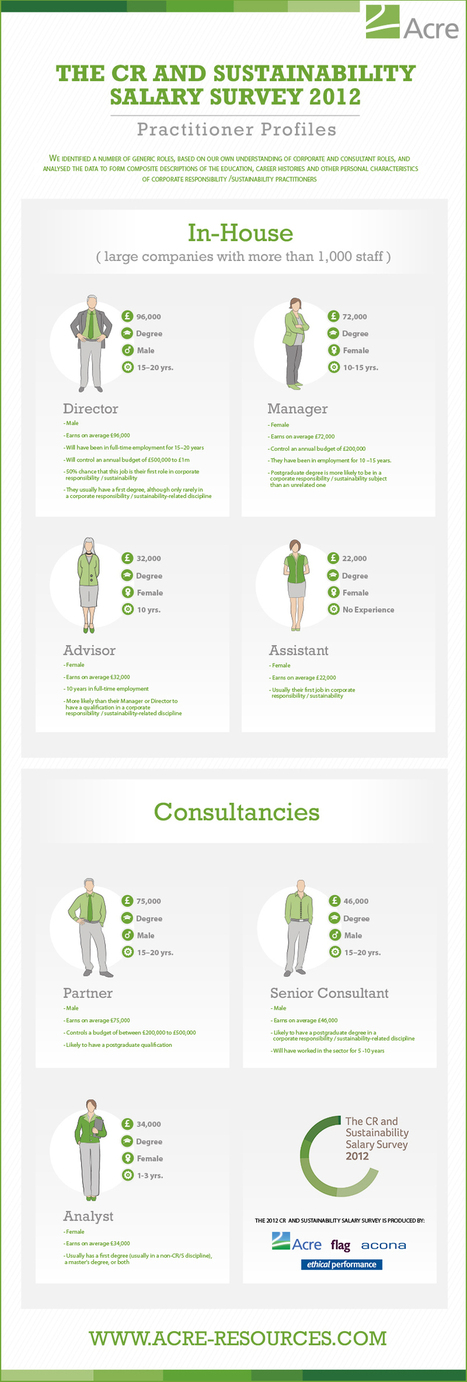 CR_sustainability_practitioner_profiles_infographic.jpg (800x2367 pixels) | Social Media, Communications and Creativity | Scoop.it