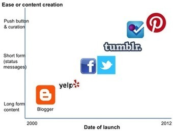 Will Pinterest Lead The Way & Transform the Web in 2012? | Social media and education | Scoop.it