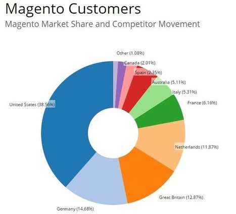 Magento Market Share in Europe and Worldwide | Promodo online marketing company - SEM, SEO services, PPC, usability & CRO | CRM | Scoop.it