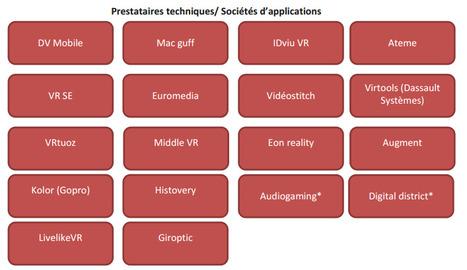 Etat des lieux du marché de la réalité virtuelle / Etude du CSA | Big Media (En & Fr) | Scoop.it