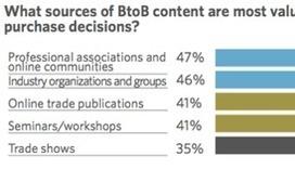 4 Ways SEO Impacts B2B Content Marketing Initiatives - Search ... | Social Media | Scoop.it