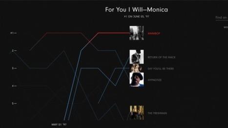 De 1958 à 2016 : comment la musique a évolué | MusIndustries | Scoop.it