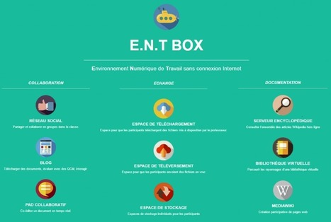 ENT box | Ressources pour la Technologie au College | Scoop.it