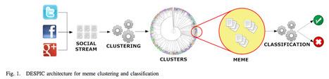 #Clustering Memes in Social Media | #datascience #SNA_indatcom | @jabawack | e-Xploration | Scoop.it