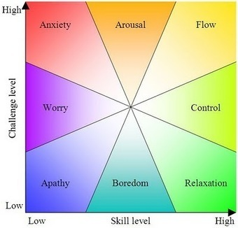 Everything is easier when you are in FLOW The Tao of Flow   Coaching Leaders   Scoop.it