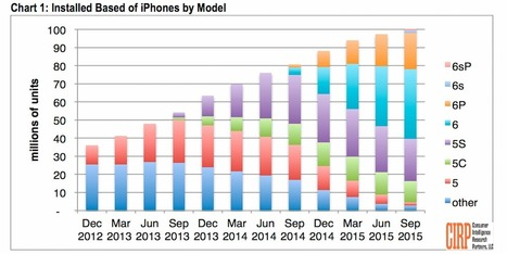 Report: Apple now at over 100 million iPhones in use in the US | Macwidgets..some mac news clips | Scoop.it