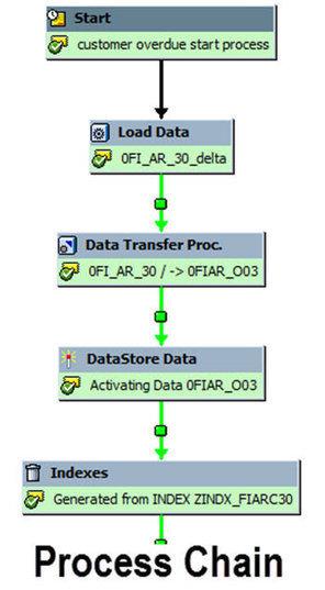 All About Process Chains in SAP BI/BW | SAP BI | Scoop.it