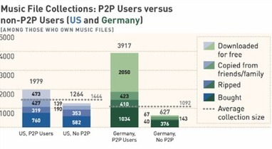 P2P File-sharers Are Actually Music Industry's Best Customers, Report Finds | Musical Instrument, Pro Audio and Musician News - | audio industry | Scoop.it