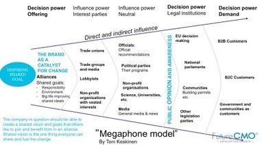 Megaphone model – An approach to influence an entire market | Designing design thinking driven operations | Scoop.it