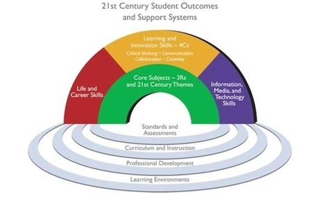 21st Century Skills: Preparing Students for 21st Century Life and Careers | bildungsreflexion | Scoop.it