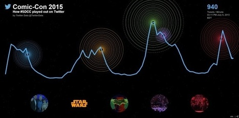 Comic-Con: What Were People Tweeting About? | screen seriality | Scoop.it