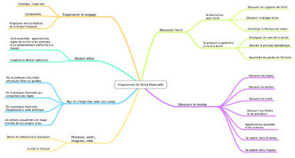 Cartes mentales: dessine-moi une idée | Tilekol.org | Culture numérique à l'école | Scoop.it