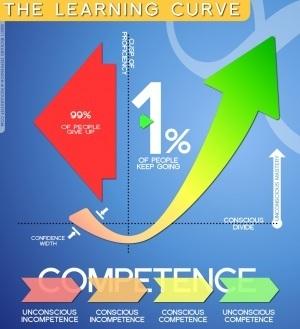 La curva del aprendizaje #infografia #infographic#education | Formar lectores en un mundo visual | Scoop.it